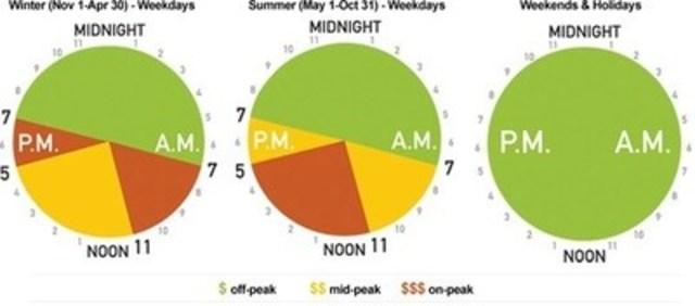 Les périodes des tarifs selon l'heure de consommation changent le 1er mai et le 1er novembre de chaque année (soit le jour où l'on rajuste les tarifs) (Groupe CNW/Commission de l'énergie de l'Ontario)