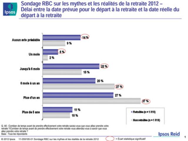 Sondage RBC sur les mythes et les réalités de la retraite 2012 - Délai entre la date prévue pour le départ à la retraite et la date réelle du départ à la retraite (Groupe CNW/RBC (French))