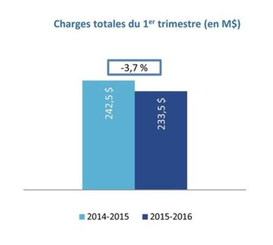 Charges totales du 1er trimestre (en M$) (Groupe CNW/Loto-Québec)
