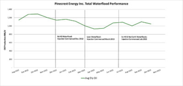 Pinecrest Energy Inc. Total Waterflood Performance (CNW Group/Pinecrest Energy Inc.)