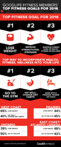 GoodLife Fitness Members' Top Fitness Goals for 2016 (CNW Group/GoodLife Fitness)