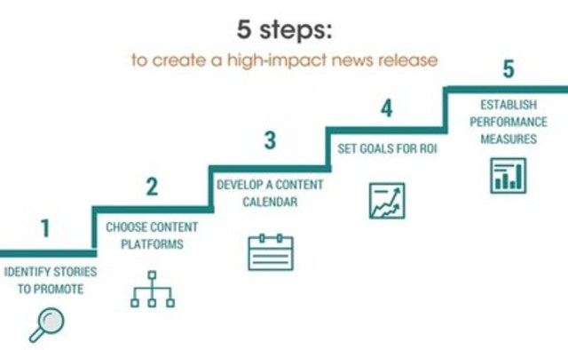 5 steps to write high impact news releases (CNW Group/CNW Group Ltd.)