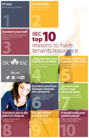 IBC Top 10: Reasons for students to purchase tenant's insurance (CNW Group/Insurance Bureau of Canada)