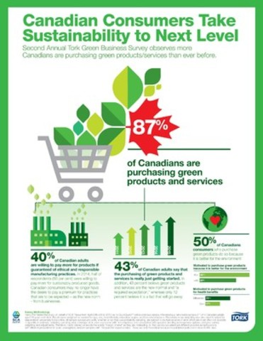 """Canadians consumers take sustainability to the next level."" (CNW Group/SCA)"