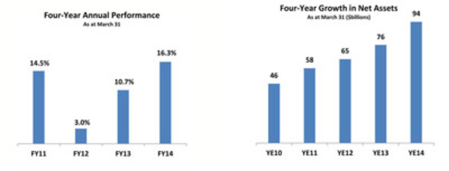 Four-Year Annual Performance - As at March 31; Four-Year Growth in Net Assets - As at March 31 ($billions) (CNW Group/PSP Investments)