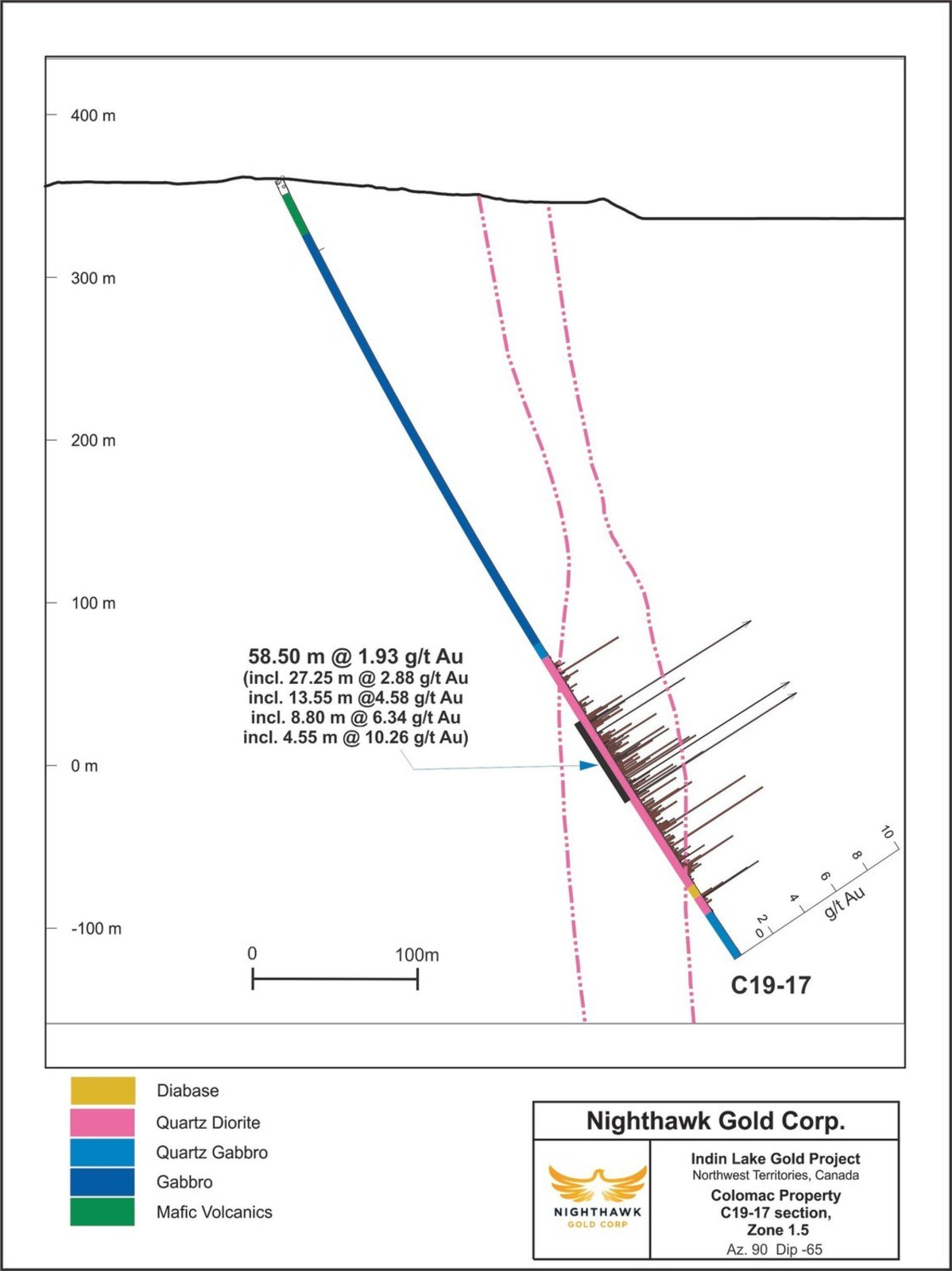 Figure 2. Cross Section - Colomac Zone 1.5 - Drillhole C19-17