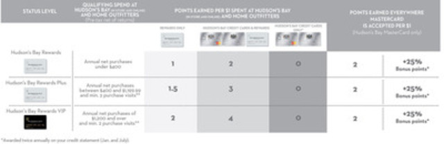 New 3-tiered rewards program for Hudson's Bay Company (CNW Group/HBC)