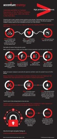 Accenture Global Consumer Pulse Research Canadian Infographic (CNW Group/Accenture)