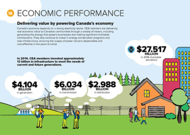Economic Performance Infographic (CNW Group/Canadian Electricity Association)