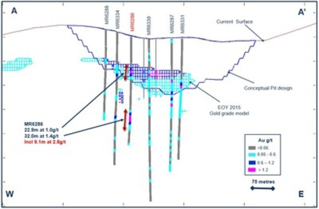 Figure 3. Drill cross section along A-A' highlighting the second favorable mineralized horizon, South of the existing Valmy pit at the Marigold mine, Nevada, U.S. (CNW Group/Silver Standard Resources Inc.)