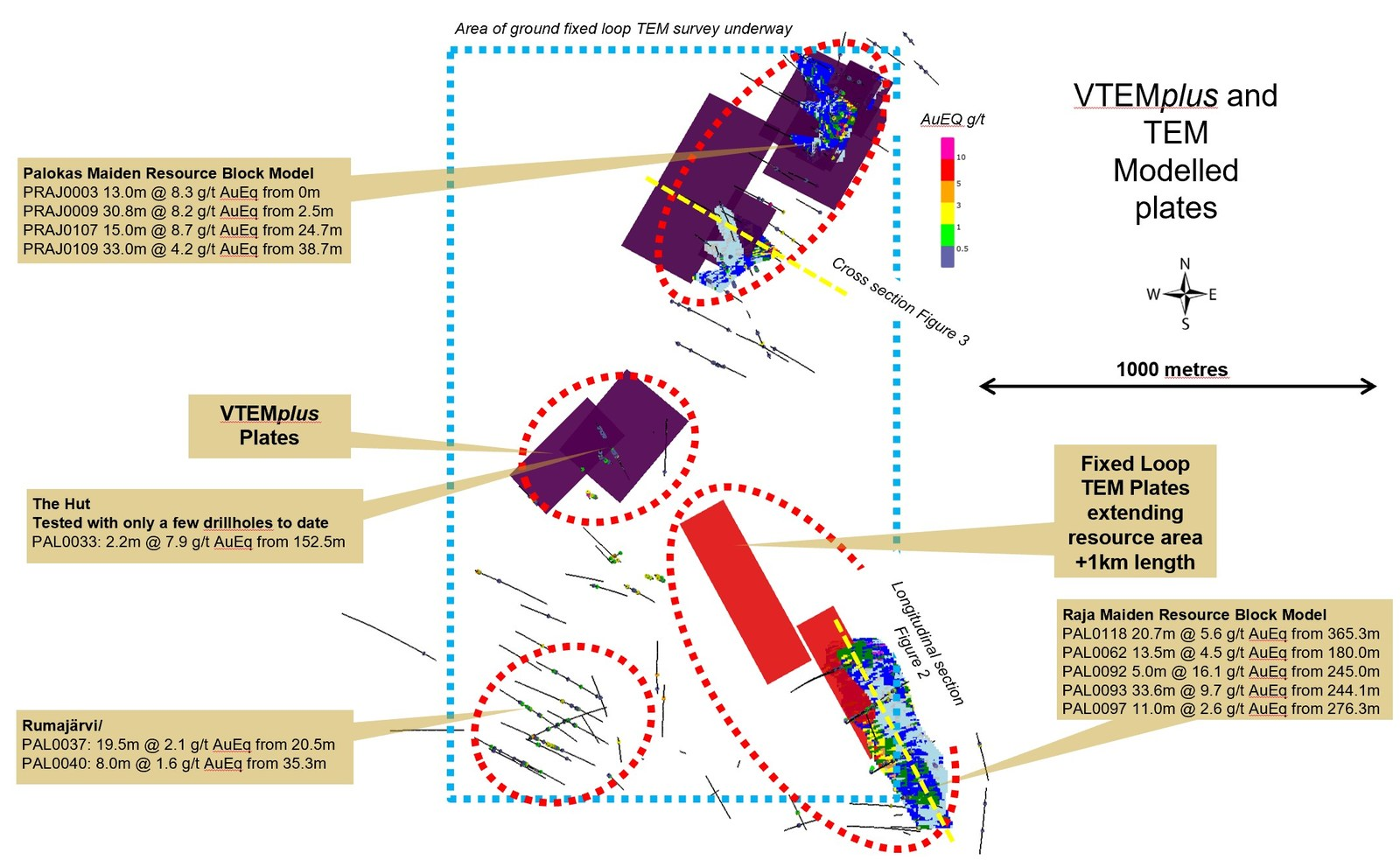 Figure 1: Plan view of resource block models at Raja and Palokas showing resource area covers <20% of 4 kilometres mineralized trend from Palokas to Raja. Electromagnetic fixed loop TEM and VTEMplus conductive plates from geophysical surveys at least doubles the potential mineralization footprint at Raja and Palokas.