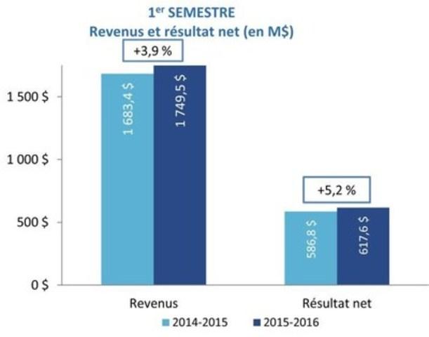 1er SEMESTRE - Revenus et résultats net (en M$) (Groupe CNW/Loto-Québec)