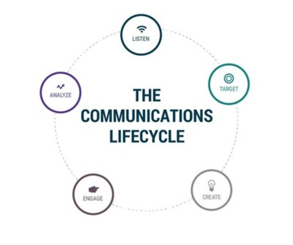The Communications Lifecycle (CNW Group/CNW Group Ltd.)