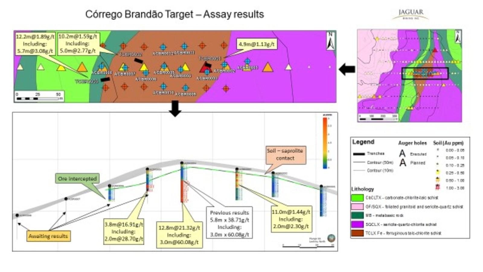 Figure 8. Córrego Brandão Target - Exploration Results.