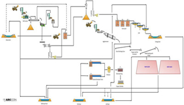 Figure 2 Process Plant Final Flowsheet (CNW Group/Tiger Resources Limited)