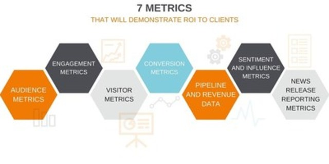 7 Metrics to demonstrate ROI to clients (CNW Group/CNW Group Ltd.)
