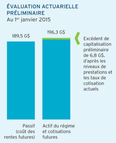 Graphique : Évaluation actuarielle préliminaire (Groupe CNW/Régime de retraite des enseignantes et des enseignants de l'Ontario)