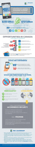 Mobile Commerce is gaining momentum worldwide. Find out where Canada and RBC stand. (CNW Group/RBC)