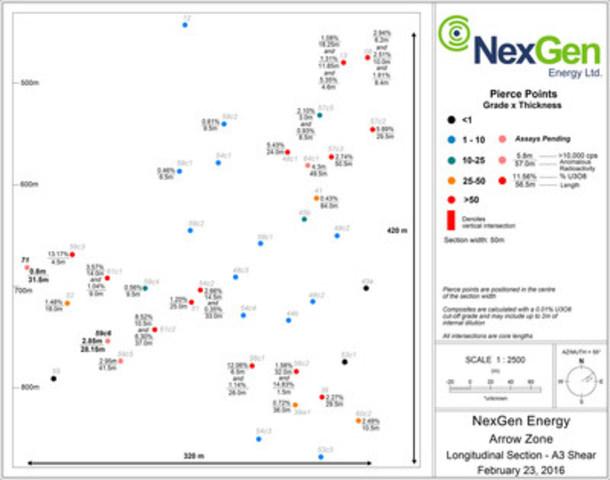 Figure 4: A3 Mineralized Shear Long Section (CNW Group/NexGen Energy Ltd.)