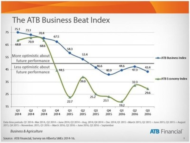 2016 Q3 Business Beat Indexes (CNW Group/ATB Financial)
