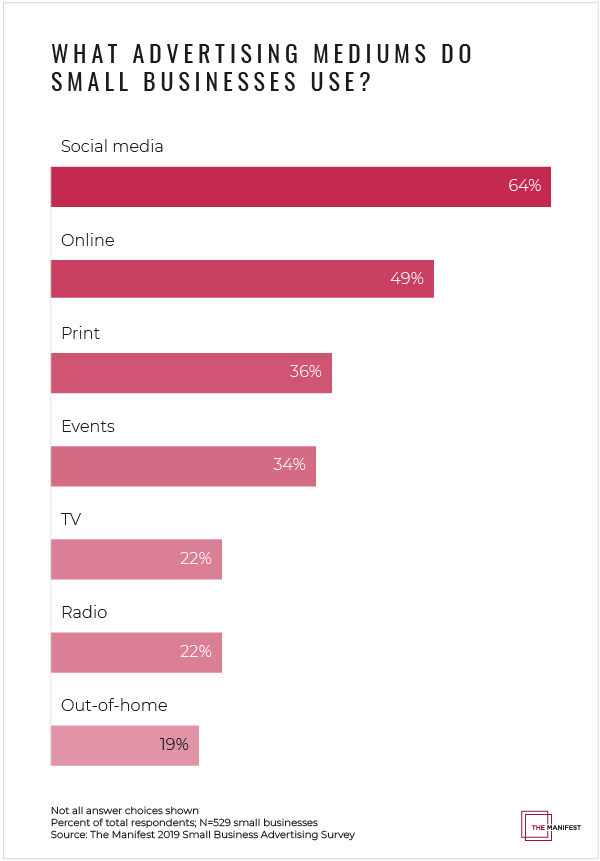 Graph - How do different generations advertise for their small business?