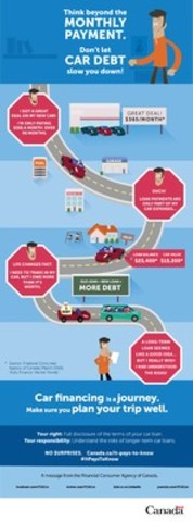 Car financing is a journey. Make sure you plan your trip well. (CNW Group/Financial Consumer Agency of Canada)