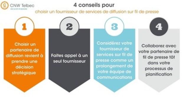 Quatre conseils pour choisir un fournisseur de services de diffusion sur fil de presse (Groupe CNW/Groupe CNW Ltée)