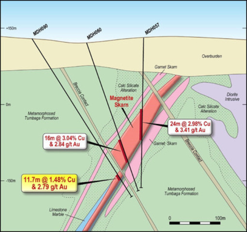 Figure 4. MDH090 Magnetite Skarn Interval, with previously reported MDH057 and MDH060 (RTG ASX release 30th June 2014 & 13th August 2014 respectively). (CNW Group/RTG Mining Inc.)