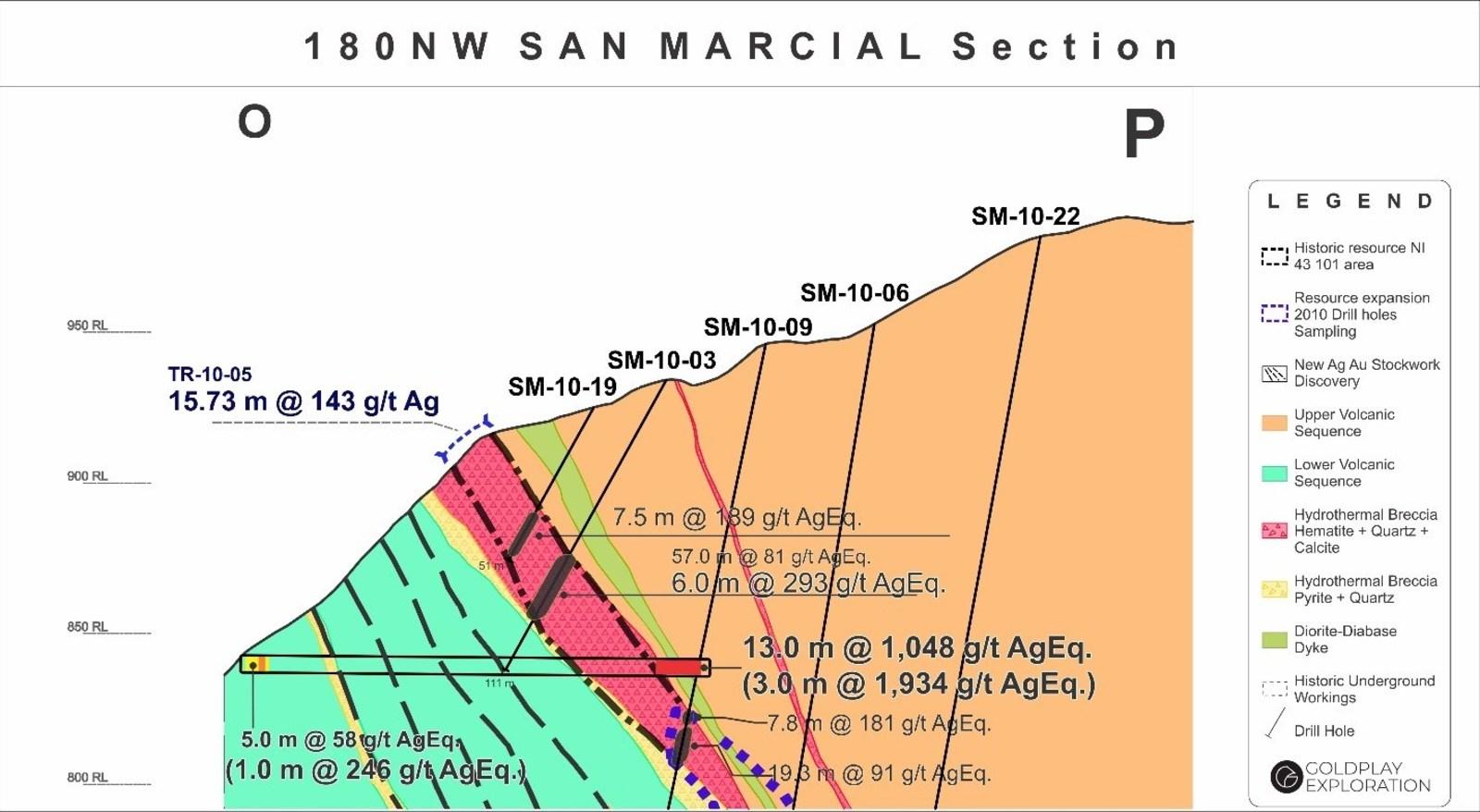 Figure 2: San Marcial Cross Section O-P