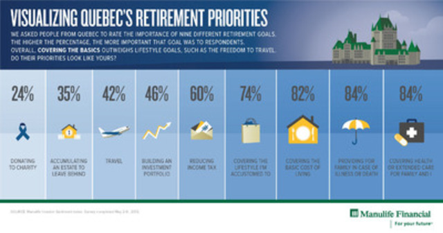 Visualizing Quebec's Retirement Priorities (CNW Group/Manulife Financial Corporation)