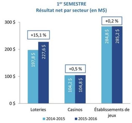 1er SEMESTRE - Résultat net par secteur (en M$) (Groupe CNW/Loto-Québec)