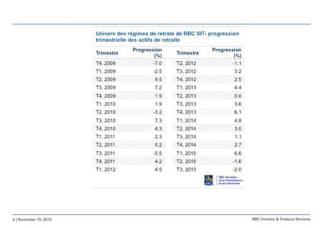 Univers des régimes de retrate de RBC SIT - progression trimestrielle des actifs de retraite T4 2008 - T3 2015 (Groupe CNW/RBC (French))