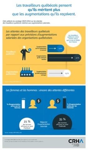 Les travailleurs québécois pensent qu'ils méritent plus que les augmentations qu'ils reçoivent. (Groupe CNW/Ordre des conseillers en ressources humaines agréés)