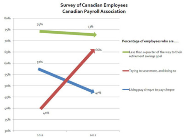 According to 3500 responses (highest number ever) to the CPA's fourth annual survey of employees, fewer are living pay cheque to pay cheque, and more are saving. But most continue to fall far short of their retirement goals. Especially worrisome is low retirement savings among older workers. (CNW Group/Canadian Payroll Association)