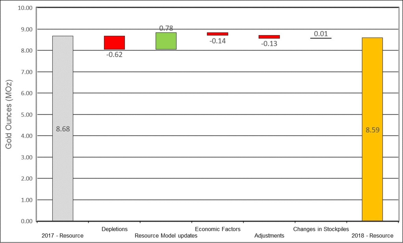 Figure 2: Changes to Measured & Indicated Mineral Resources