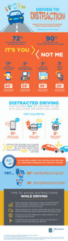 RBC Insurance Poll: Perceptions of Distracted Driving Habits (CNW Group/RBC Insurance)