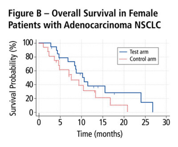 Figure B - Overall Survival in Female Patients with Adenocarcinoma NSCLC (CNW Group/Oncolytics Biotech Inc.)