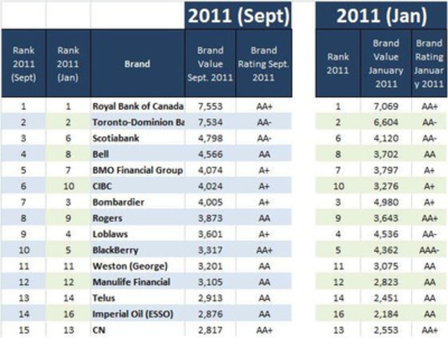 Top 15 Canadian brands (CNW Group/Brand Finance plc)
