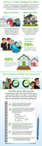 Home or Travel? Budget for both! (CNW Group/TD Canada Trust)