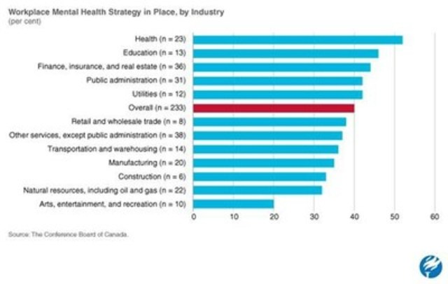 Workplace Mental Health Strategy in Place, by Industry (CNW Group/Conference Board of Canada)