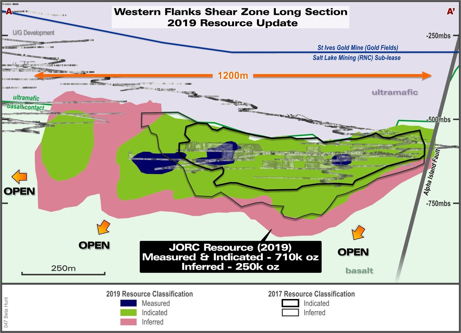 Figure 2:  Long section of the Western Flanks Mineral Resource colour-coded for 2019 resource classification and compared to December 31, 2017 mineral resource estimate. Note that all material mined has been depleted from resource.