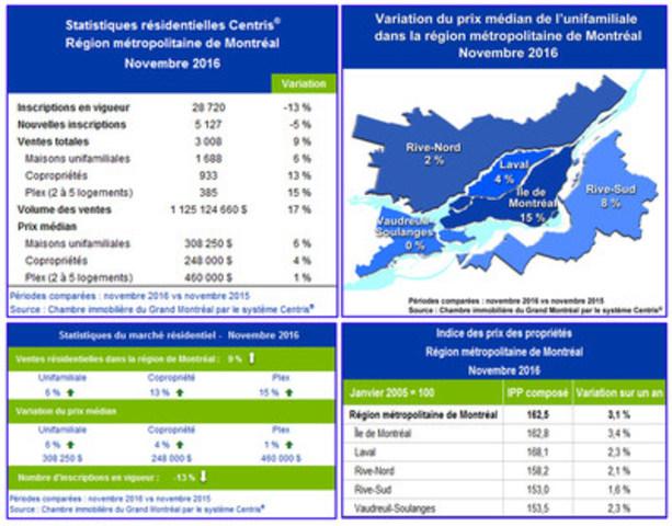 Statistiques de ventes résidentielles Centris® – Novembre 2016 (Groupe CNW/Chambre immobilière du Grand Montréal)