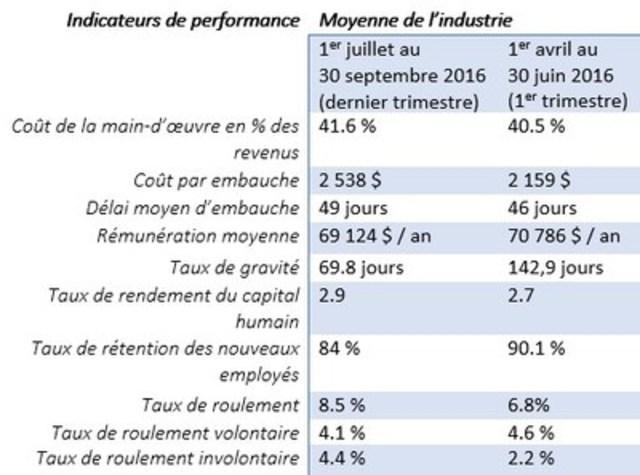 Tableau présentant les résultats des deux derniers trimestres de mezuRH. (Groupe CNW/SYNTELL)