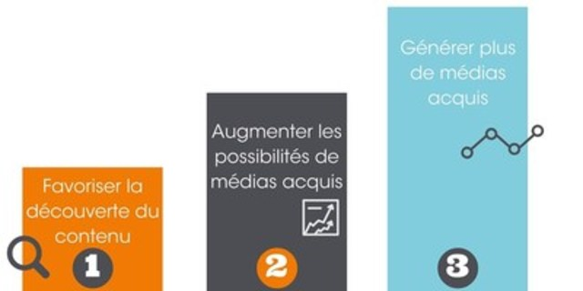 Comment maximiser le rendement du marketing de contenu avec une distribution efficace. (Groupe CNW/Groupe CNW ...