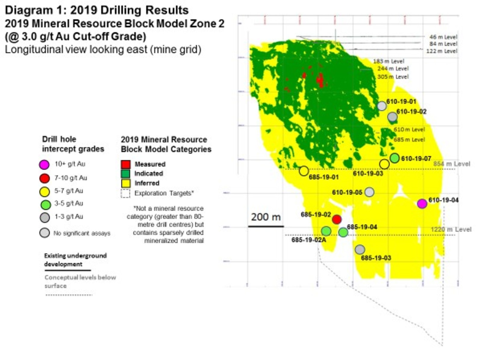 Diagram 1: 2019 Drilling Results - 2019 Mineral Resource Block Model Zone 2