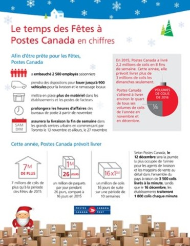 Le temps des Fêtes à Postes Canada en chiffres (Groupe CNW/Postes Canada)