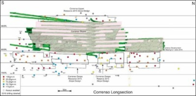 Figure 3 – Correnso Long Section (CNW Group/OceanaGold Corporation)