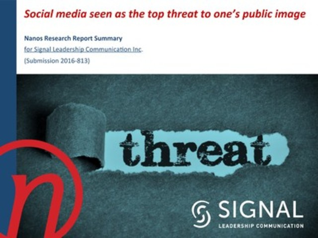 New NANOS poll for PR firm SIGNAL shows social media is top threat to one's image (CNW Group/Signal Leadership Communication Inc)