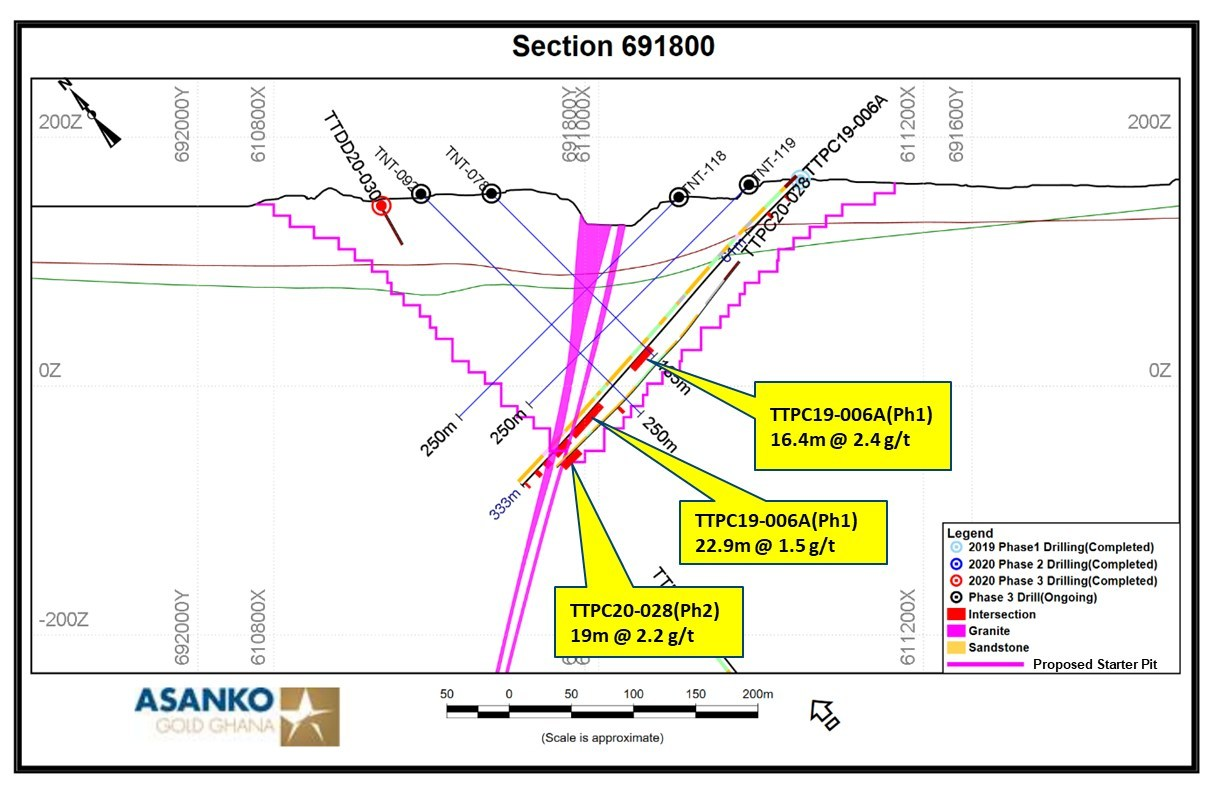Figure 3. Cross sections through the core of the newly developing mineralized zone shows wide intervals of mineralization are spatially associated with granite; section 691800 with intercepts. (CNW Group/Galiano Gold Inc.)