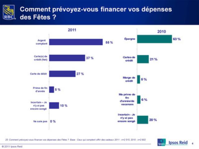 Des trois premiers choix des Canadiens pour payer leurs achats (Groupe CNW/RBC (French))